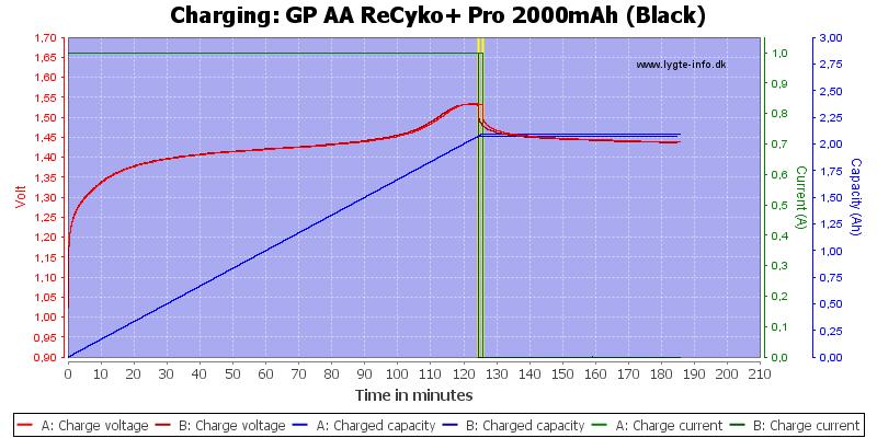 GP%20AA%20ReCyko+%20Pro%202000mAh%20(Black)-Charge