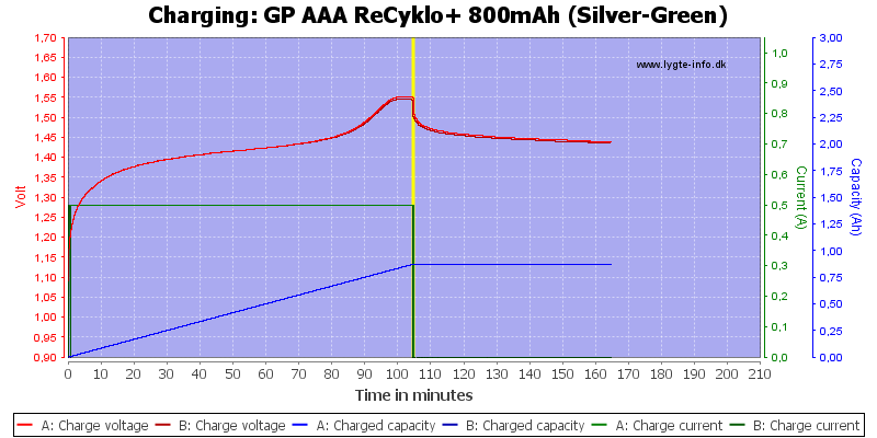 GP%20AAA%20ReCyklo+%20800mAh%20(Silver-Green)-Charge