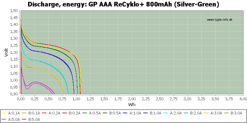 GP%20AAA%20ReCyklo+%20800mAh%20(Silver-Green)-Energy