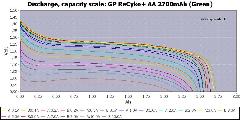 GP%20ReCyko+%20AA%202700mAh%20(Green)-Capacity