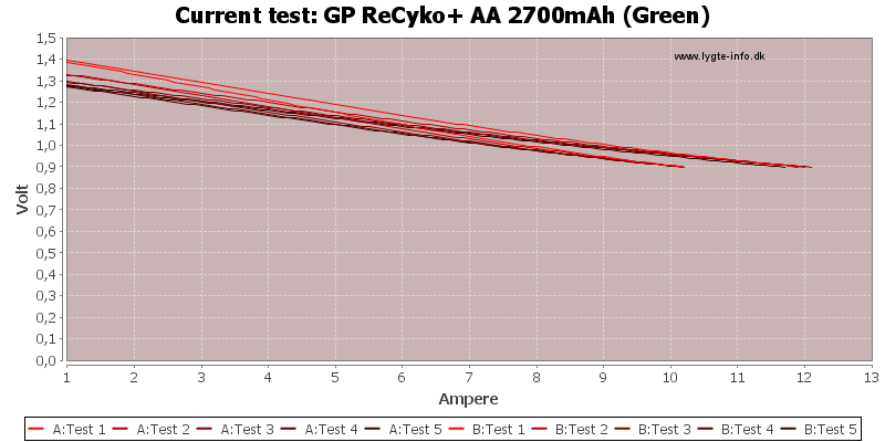GP%20ReCyko+%20AA%202700mAh%20(Green)-CurrentTest
