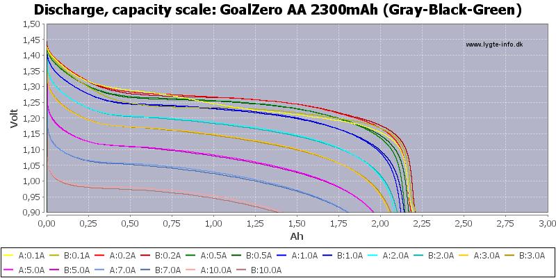 GoalZero%20AA%202300mAh%20(Gray-Black-Green)-Capacity