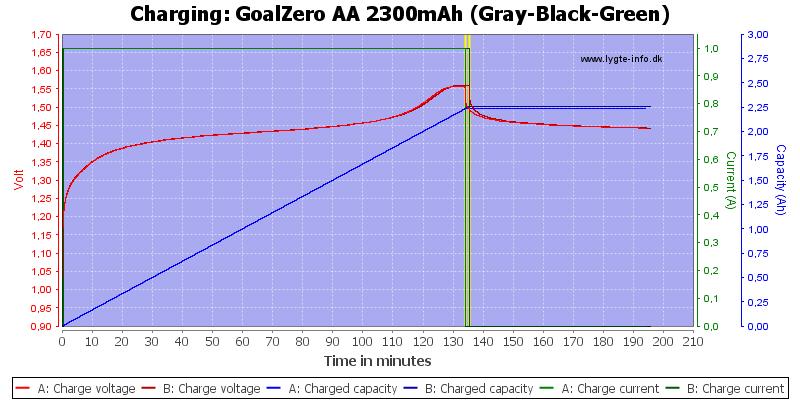 GoalZero%20AA%202300mAh%20(Gray-Black-Green)-Charge