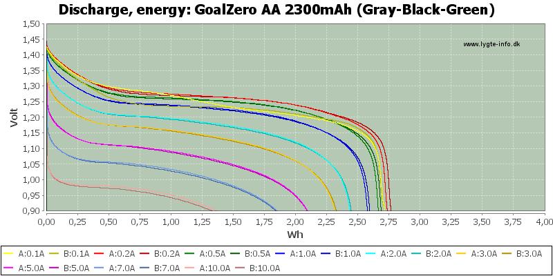 GoalZero%20AA%202300mAh%20(Gray-Black-Green)-Energy