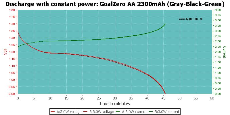 GoalZero%20AA%202300mAh%20(Gray-Black-Green)-PowerLoadTime