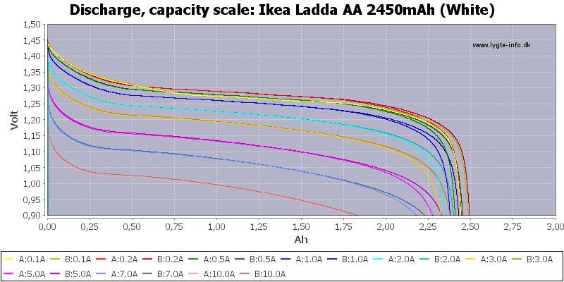Ikea%20Ladda%20AA%202450mAh%20(White)-Capacity