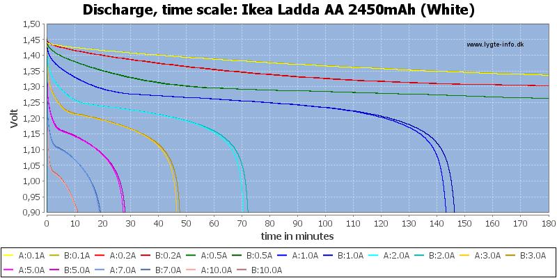 Ikea%20Ladda%20AA%202450mAh%20(White)-CapacityTime