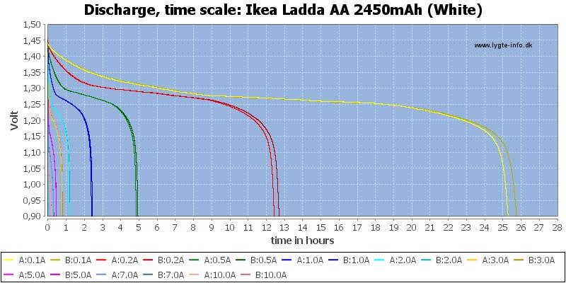 Ikea%20Ladda%20AA%202450mAh%20(White)-CapacityTimeHours