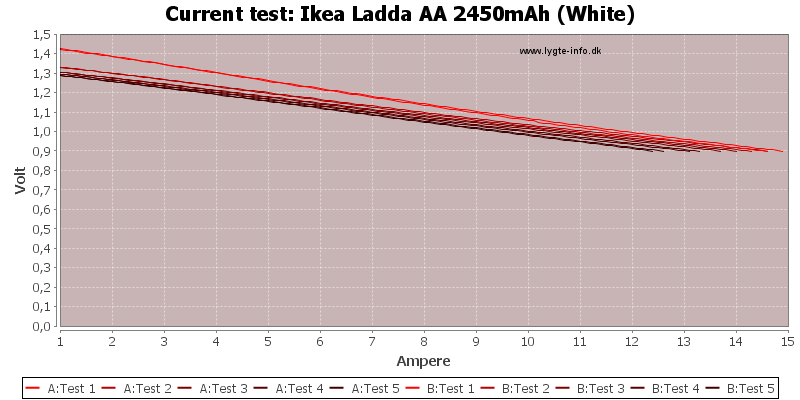 Ikea%20Ladda%20AA%202450mAh%20(White)-CurrentTest