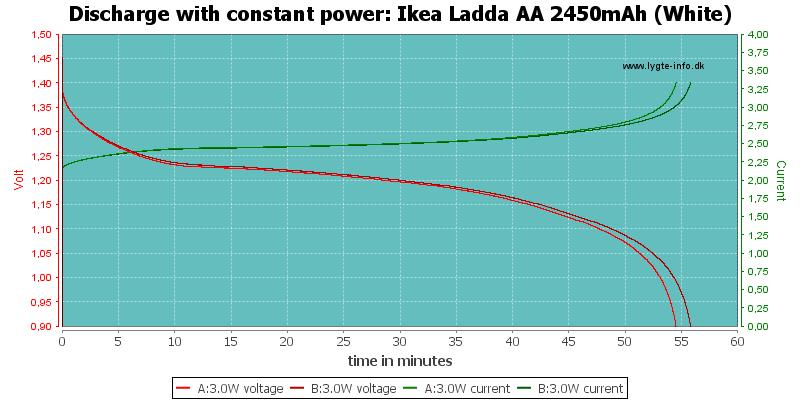 Ikea%20Ladda%20AA%202450mAh%20(White)-PowerLoadTime