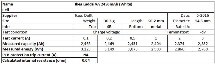 Ikea%20Ladda%20AA%202450mAh%20(White)-info