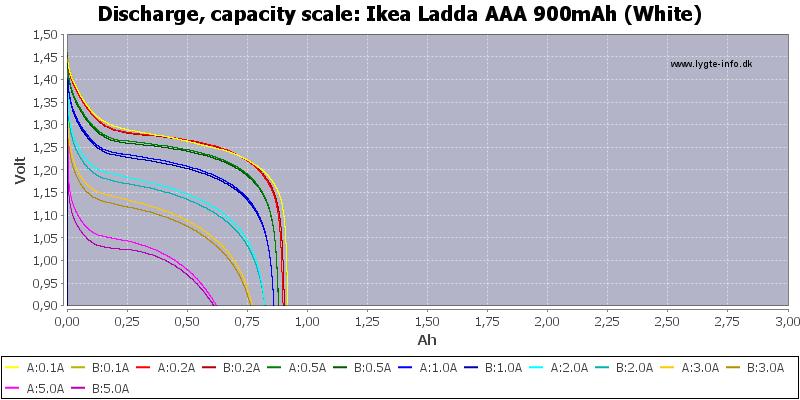 Ikea%20Ladda%20AAA%20900mAh%20(White)-Capacity
