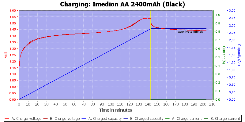 Imedion%20AA%202400mAh%20(Black)-Charge