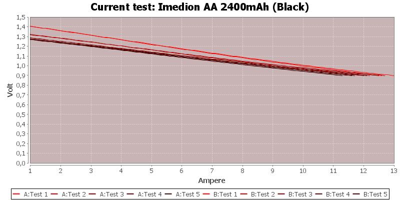 Imedion%20AA%202400mAh%20(Black)-CurrentTest