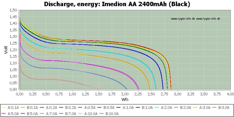 Imedion%20AA%202400mAh%20(Black)-Energy