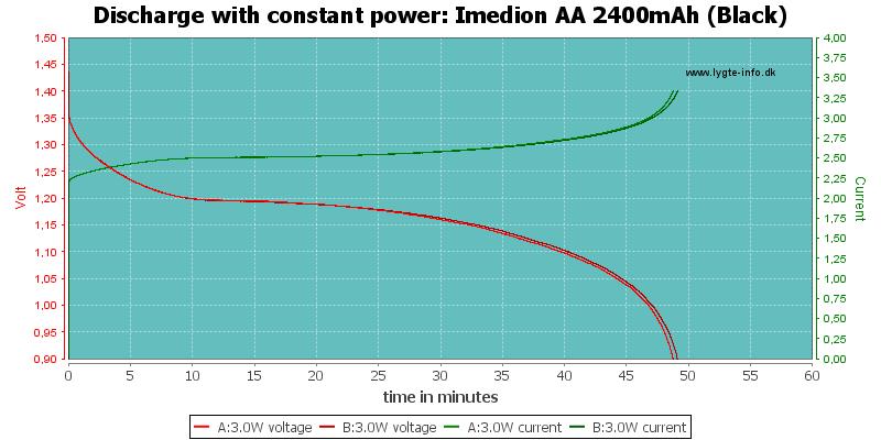 Imedion%20AA%202400mAh%20(Black)-PowerLoadTime