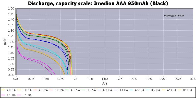 Imedion%20AAA%20950mAh%20(Black)-Capacity