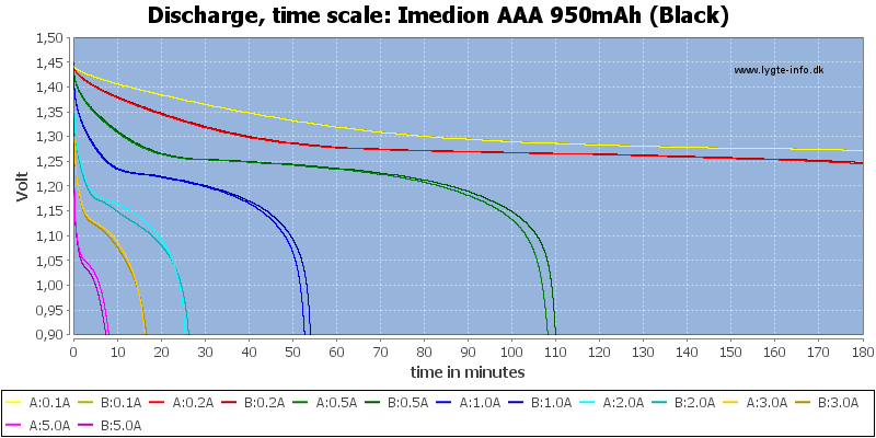 Imedion%20AAA%20950mAh%20(Black)-CapacityTime