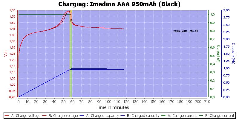 Imedion%20AAA%20950mAh%20(Black)-Charge
