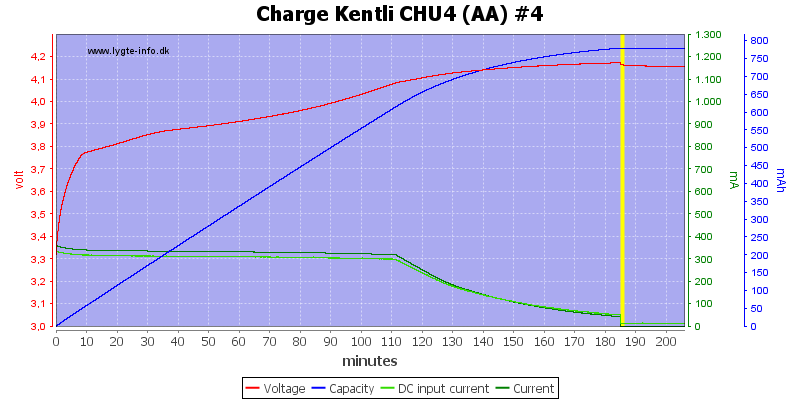 Charge%20Kentli%20CHU4%20(AA)%20%234