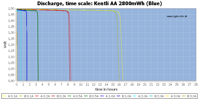 Kentli%20AA%202800mWh%20(Blue)-CapacityTimeHours