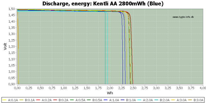 Kentli%20AA%202800mWh%20(Blue)-Energy