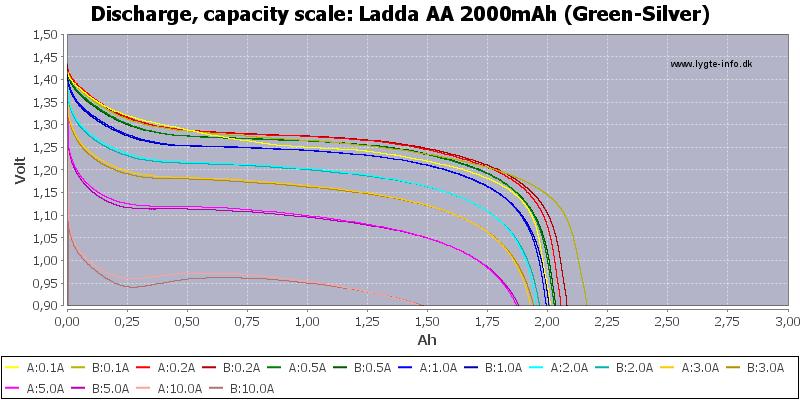Ladda%20AA%202000mAh%20(Green-Silver)-Capacity