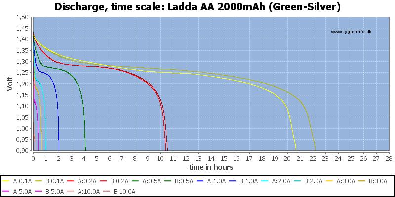 Ladda%20AA%202000mAh%20(Green-Silver)-CapacityTimeHours