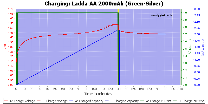 Ladda%20AA%202000mAh%20(Green-Silver)-Charge