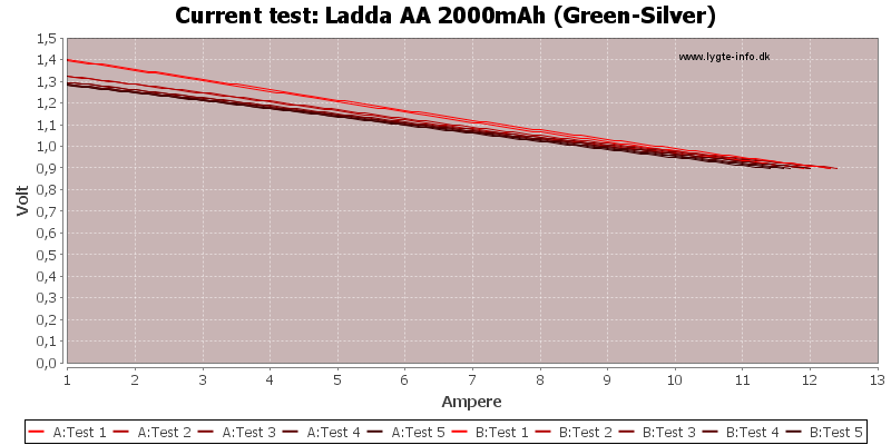 Ladda%20AA%202000mAh%20(Green-Silver)-CurrentTest