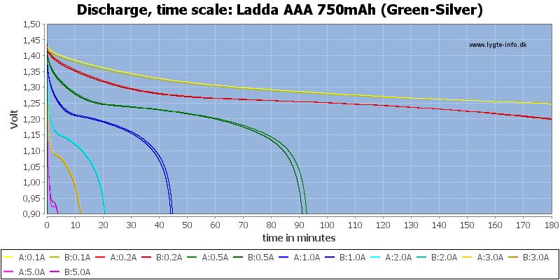 Ladda%20AAA%20750mAh%20(Green-Silver)-CapacityTime