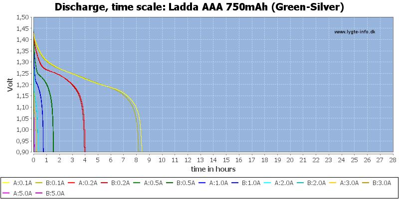 Ladda%20AAA%20750mAh%20(Green-Silver)-CapacityTimeHours
