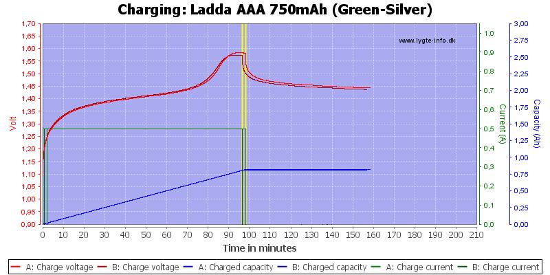 Ladda%20AAA%20750mAh%20(Green-Silver)-Charge