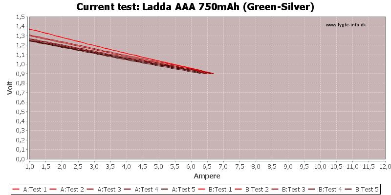 Ladda%20AAA%20750mAh%20(Green-Silver)-CurrentTest