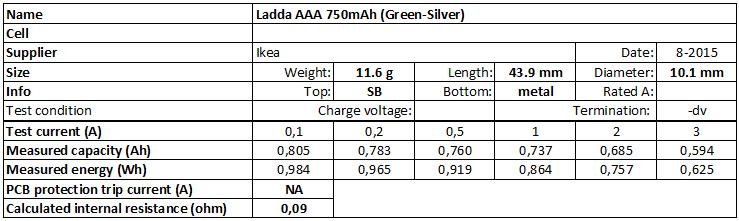 Ladda%20AAA%20750mAh%20(Green-Silver)-info