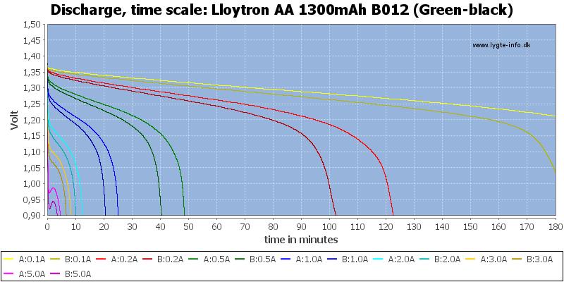 Lloytron%20AA%201300mAh%20B012%20(Green-black)-CapacityTime