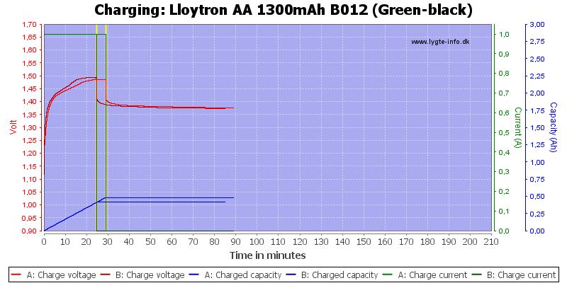 Lloytron%20AA%201300mAh%20B012%20(Green-black)-Charge