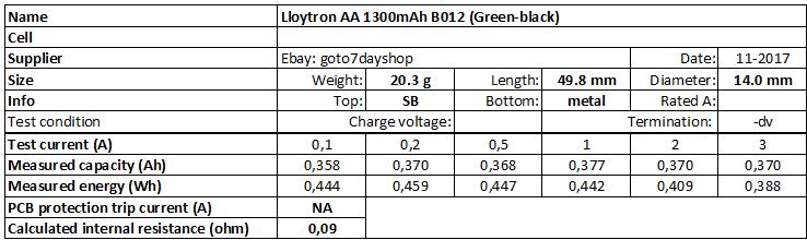 Lloytron%20AA%201300mAh%20B012%20(Green-black)-info