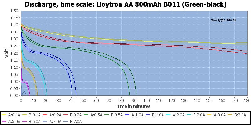 Lloytron%20AA%20800mAh%20B011%20(Green-black)-CapacityTime
