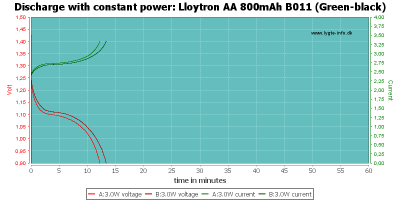 Lloytron%20AA%20800mAh%20B011%20(Green-black)-PowerLoadTime