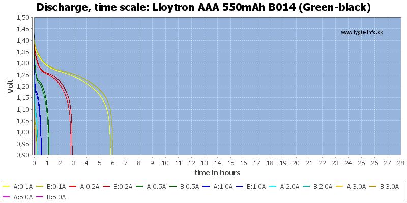Lloytron%20AAA%20550mAh%20B014%20(Green-black)-CapacityTimeHours