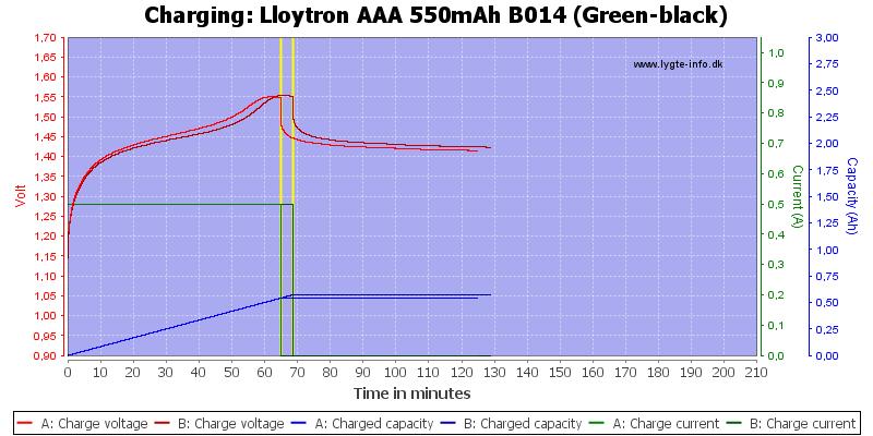Lloytron%20AAA%20550mAh%20B014%20(Green-black)-Charge