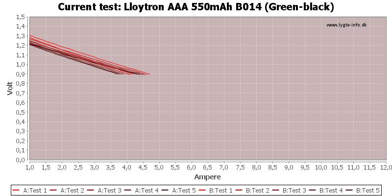 Lloytron%20AAA%20550mAh%20B014%20(Green-black)-CurrentTest