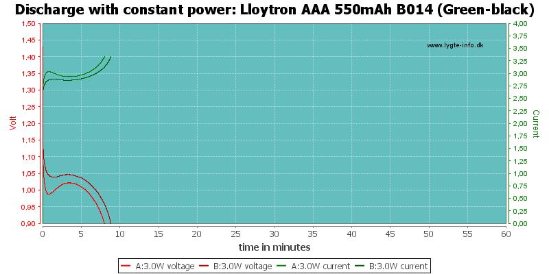 Lloytron%20AAA%20550mAh%20B014%20(Green-black)-PowerLoadTime