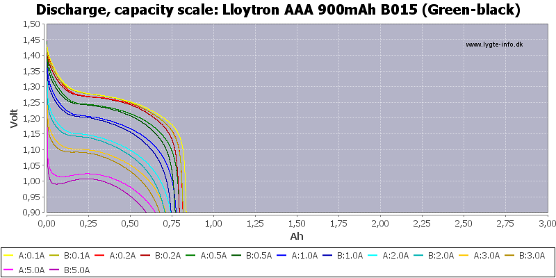 Lloytron%20AAA%20900mAh%20B015%20(Green-black)-Capacity