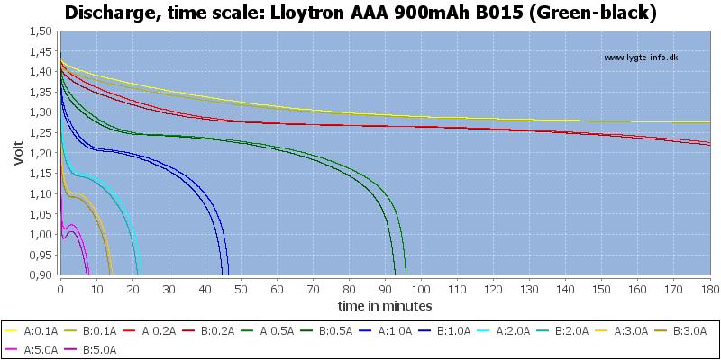 Lloytron%20AAA%20900mAh%20B015%20(Green-black)-CapacityTime