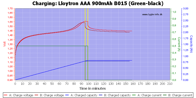 Lloytron%20AAA%20900mAh%20B015%20(Green-black)-Charge