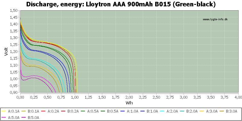 Lloytron%20AAA%20900mAh%20B015%20(Green-black)-Energy
