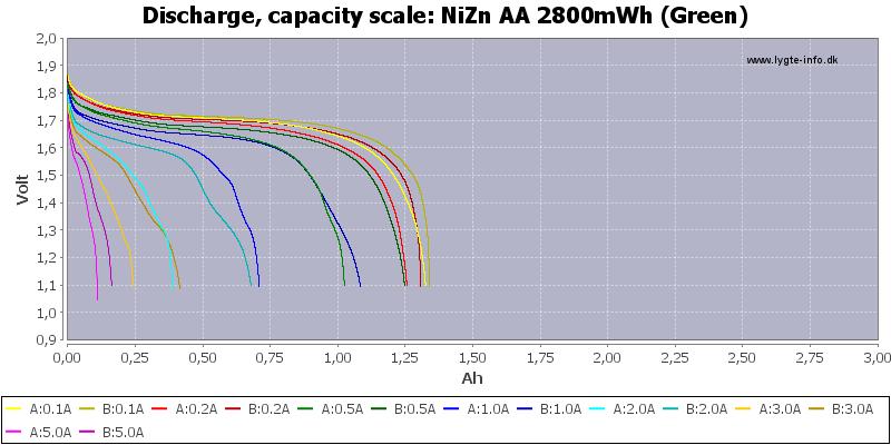 NiZn%20AA%202800mWh%20(Green)-Capacity