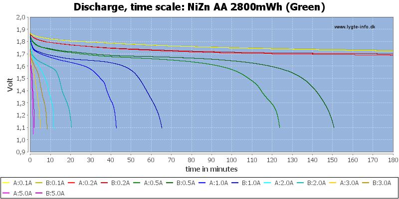 NiZn%20AA%202800mWh%20(Green)-CapacityTime